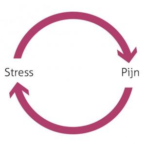 pijn-stress